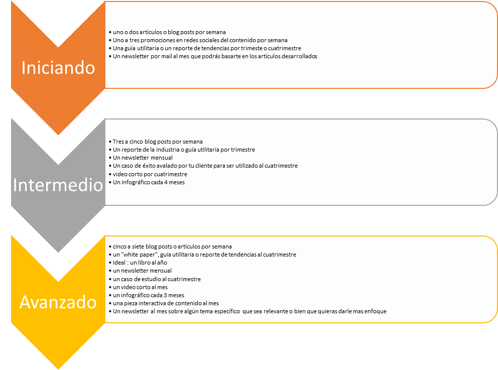 calendario-de-contenidos-niveles